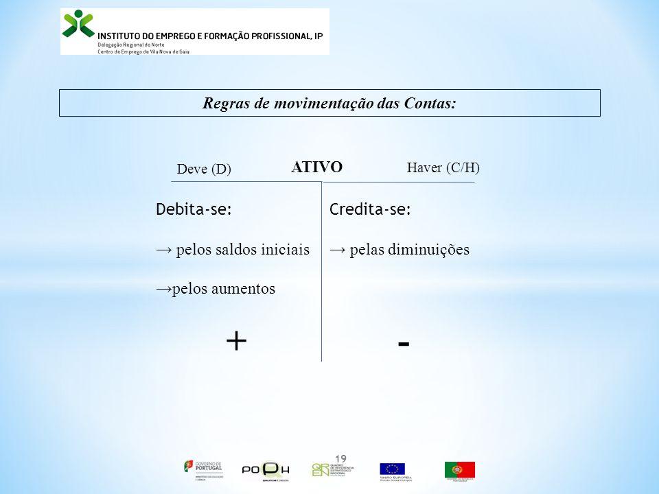 Regras de movimentação das Contas: ATIVO Deve (D) Haver (C/H) Debita-se: pelos saldos iniciais pelos aumentos + Credita-se: pelas diminuições - 19
