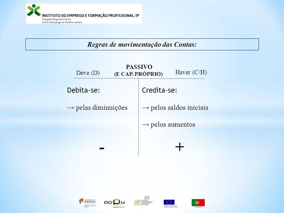 Regras de movimentação das Contas: PASSIVO (E CAP.