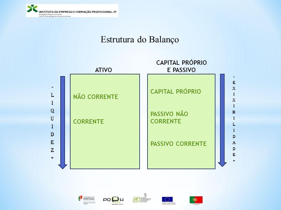 Estrutura do Balanço NÃO CORRENTE CORRENTE 5 CAPITAL PRÓPRIO PASSIVO NÃO CORRENTE PASSIVO CORRENTE ATIVO CAPITAL PRÓPRIO E PASSIVO