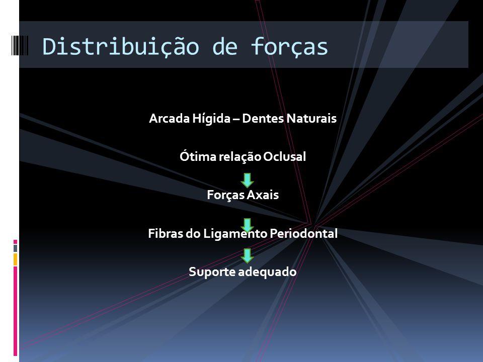 Arcada Hígida – Dentes Naturais Ótima relação Oclusal Forças Axais Fibras do Ligamento Periodontal Suporte adequado Distribuição de forças