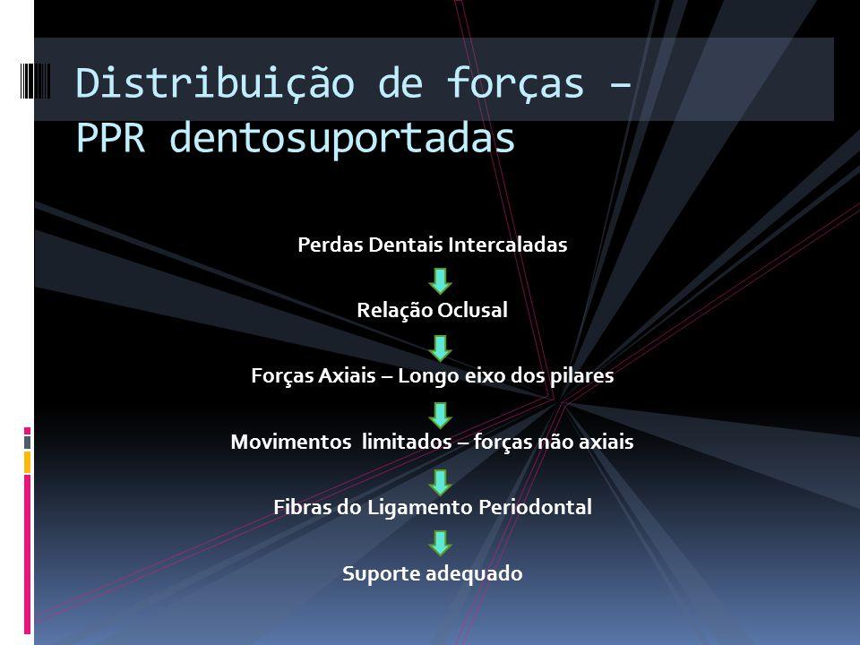 Perdas Dentais Intercaladas Relação Oclusal Forças Axiais – Longo eixo dos pilares Movimentos limitados – forças não axiais Fibras do Ligamento Period