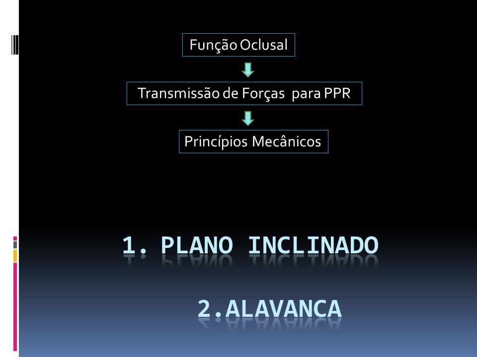 Função Oclusal Transmissão de Forças para PPR Princípios Mecânicos