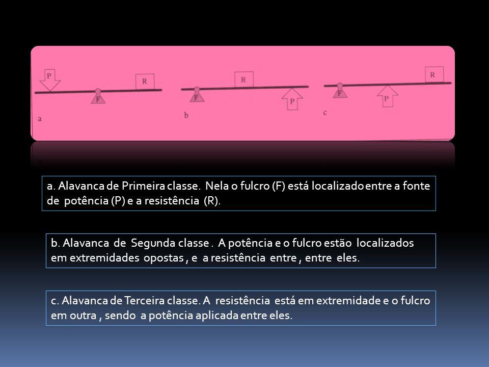 a. Alavanca de Primeira classe. Nela o fulcro (F) está localizado entre a fonte de potência (P) e a resistência (R). b. Alavanca de Segunda classe. A
