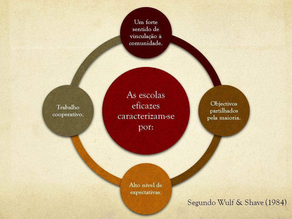 Segundo Wulf & Shave (1984) As escolas eficazes caracterizam-se por: Um forte sentido de vinculação à comunidade.