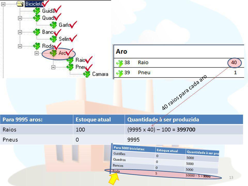 13 Para 9995 aros:Estoque atualQuantidade à ser produzida Raios100(9995 x 40) – 100 = 399700 Pneus09995 40 raios para cada aro