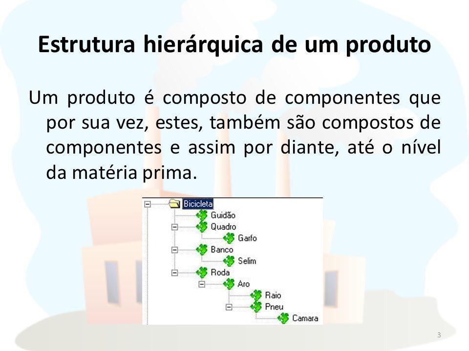 Estrutura hierárquica de um produto Um produto é composto de componentes que por sua vez, estes, também são compostos de componentes e assim por diante, até o nível da matéria prima.