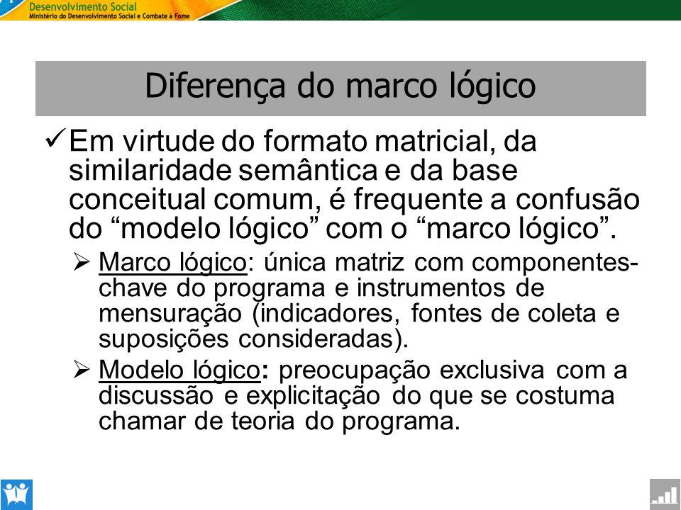 SAGI Secretaria de Avaliação e Gestão da Informção Diferença do marco lógico Em virtude do formato matricial, da similaridade semântica e da base conc