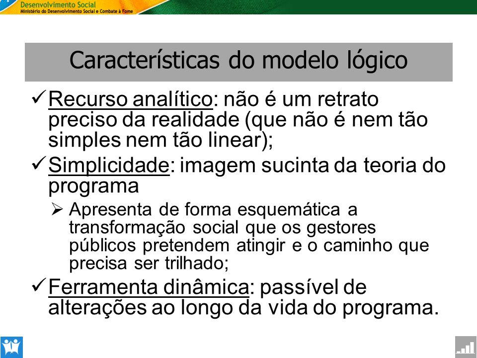 SAGI Secretaria de Avaliação e Gestão da Informção Características do modelo lógico Recurso analítico: não é um retrato preciso da realidade (que não