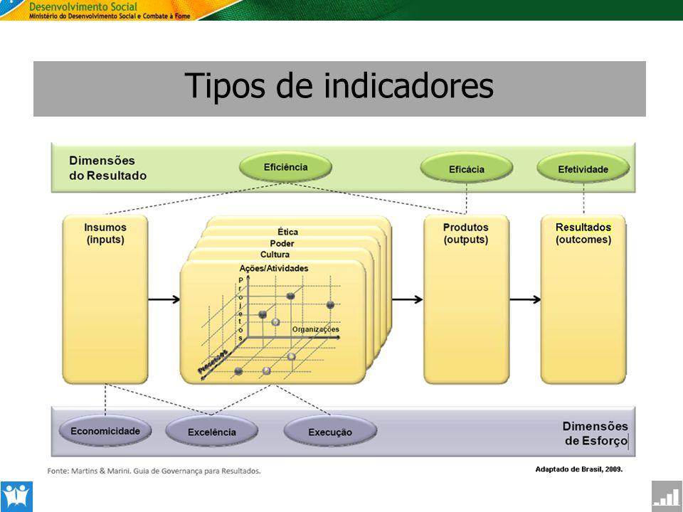 SAGI Secretaria de Avaliação e Gestão da Informção Tipos de indicadores