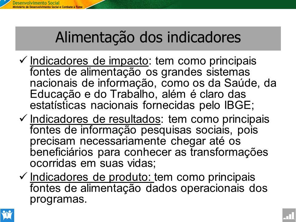 SAGI Secretaria de Avaliação e Gestão da Informção Alimentação dos indicadores Indicadores de impacto: tem como principais fontes de alimentação os gr