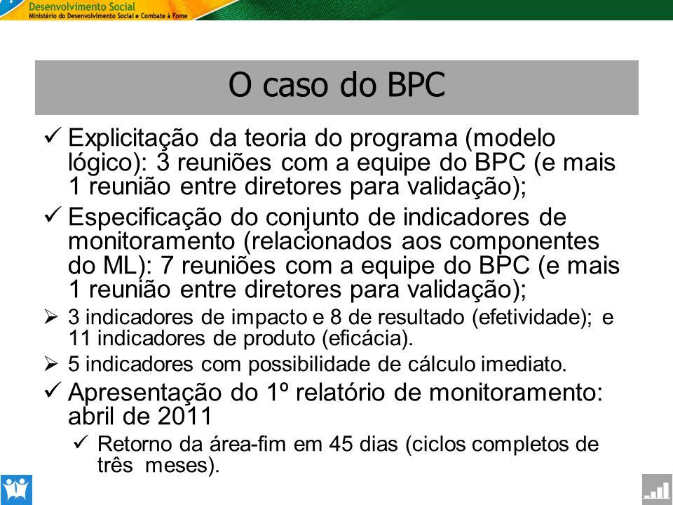 SAGI Secretaria de Avaliação e Gestão da Informção O caso do BPC Explicitação da teoria do programa (modelo lógico): 3 reuniões com a equipe do BPC (e