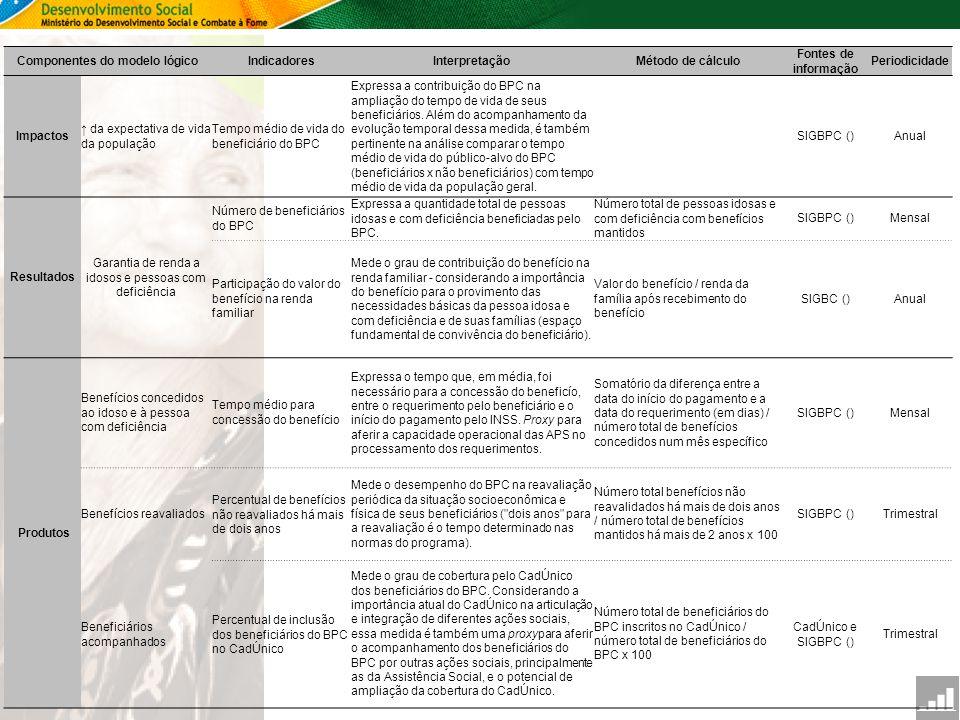 SAGI Secretaria de Avaliação e Gestão da Informção Componentes do modelo lógicoIndicadoresInterpretaçãoMétodo de cálculo Fontes de informação Periodic