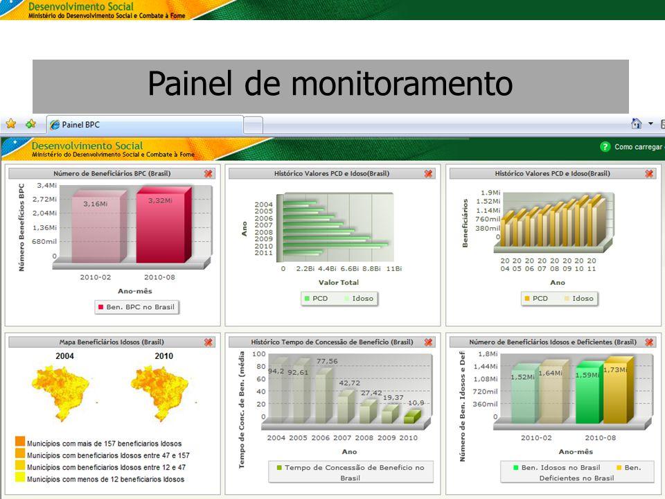 SAGI Secretaria de Avaliação e Gestão da Informção Painel de monitoramento