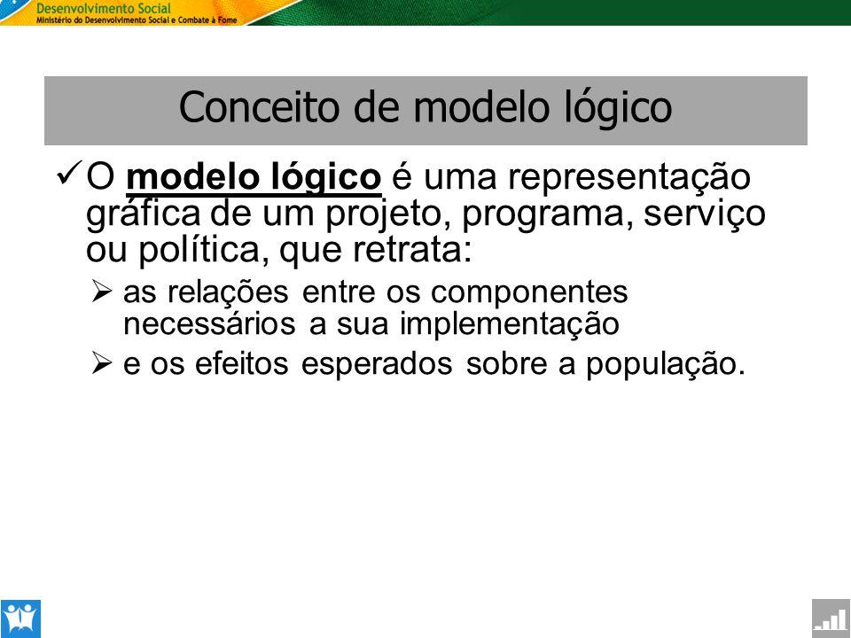 SAGI Secretaria de Avaliação e Gestão da Informção Conceito de modelo lógico O modelo lógico é uma representação gráfica de um projeto, programa, serv