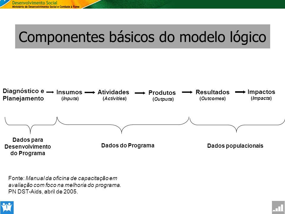 SAGI Secretaria de Avaliação e Gestão da Informção Componentes básicos do modelo lógico Dados populacionais Insumos (Inputs) Dados para Desenvolviment