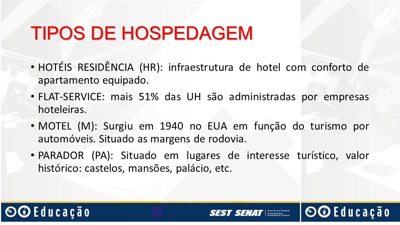 HOTÉIS RESIDÊNCIA (HR): infraestrutura de hotel com conforto de apartamento equipado. FLAT-SERVICE: mais 51% das UH são administradas por empresas hot