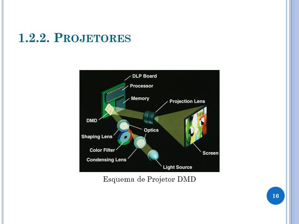 1.2.2. P ROJETORES Esquema de Projetor DMD 16