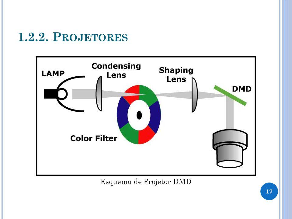1.2.2. P ROJETORES Esquema de Projetor DMD 17