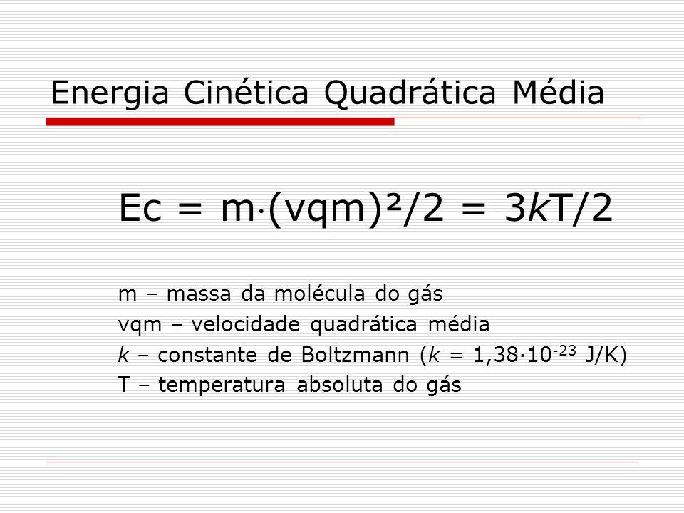 Energia Cinética Quadrática Média Ec = m(vqm)²/2 = 3kT/2 m – massa da molécula do gás vqm – velocidade quadrática média k – constante de Boltzmann (k