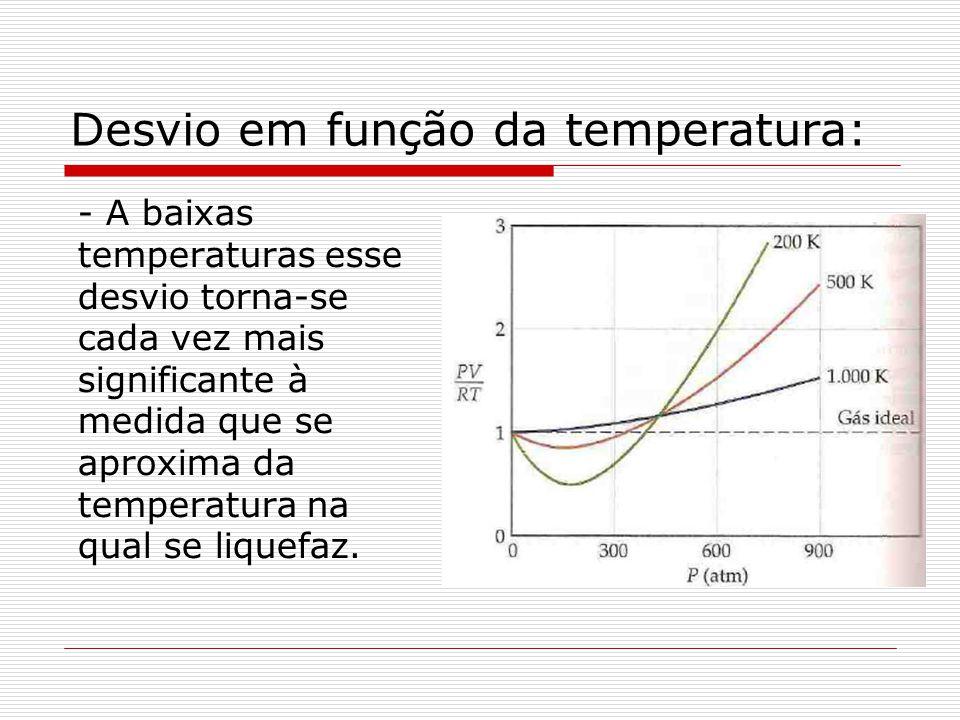 Desvio em função da temperatura: - A baixas temperaturas esse desvio torna-se cada vez mais significante à medida que se aproxima da temperatura na qu