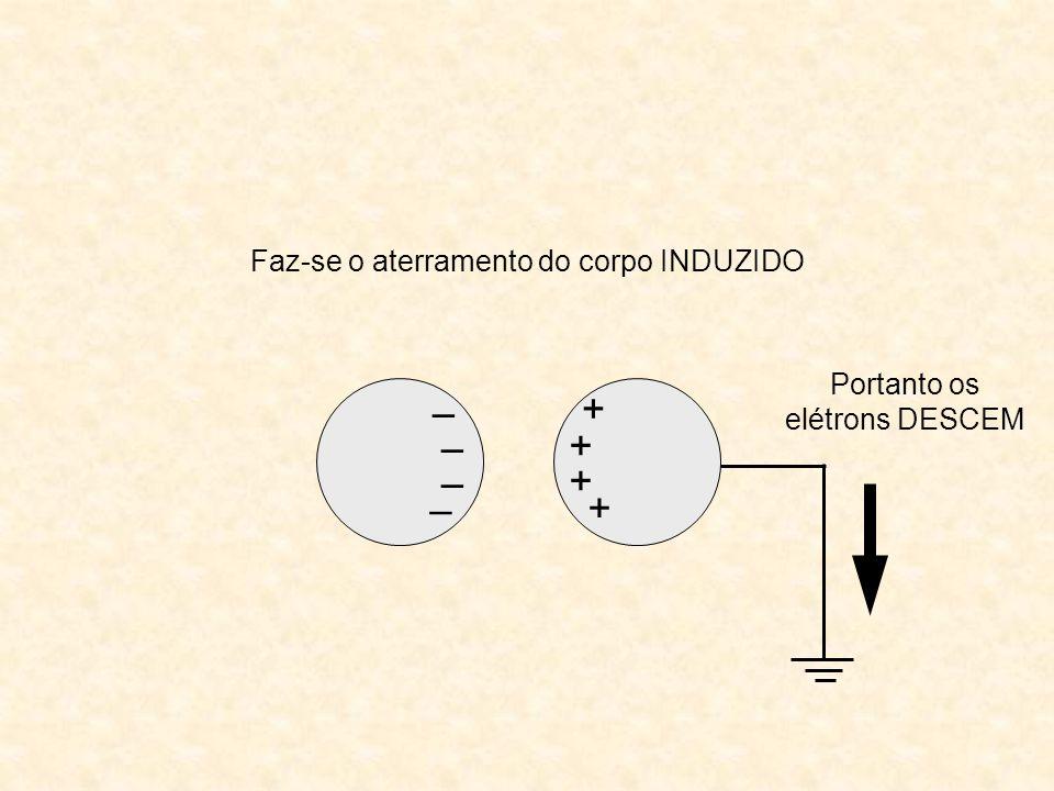 – – – – + + + + Portanto os elétrons DESCEM