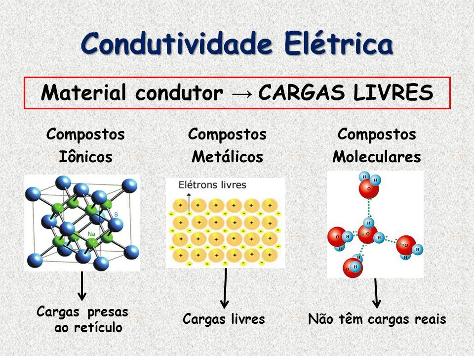 Condutividade Elétrica Material condutor CARGAS LIVRES Compostos Iônicos Compostos Metálicos Compostos Moleculares Cargas presas ao retículo Cargas li