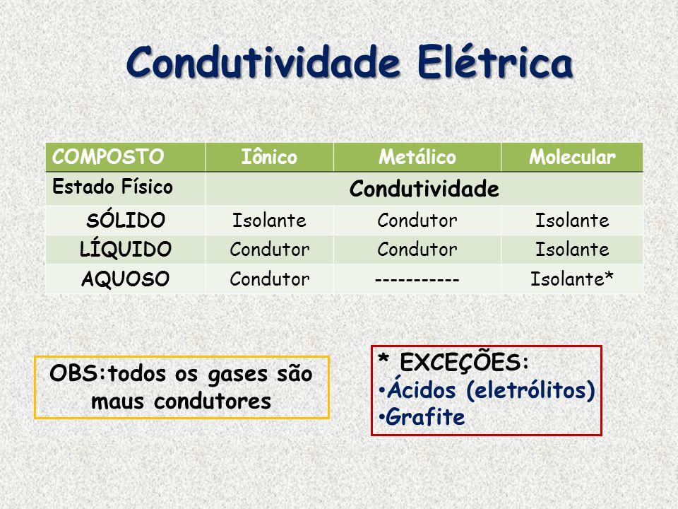 Condutividade Elétrica COMPOSTOIônicoMetálicoMolecular Estado Físico Condutividade SÓLIDOIsolanteCondutorIsolante LÍQUIDOCondutor Isolante AQUOSOCondu