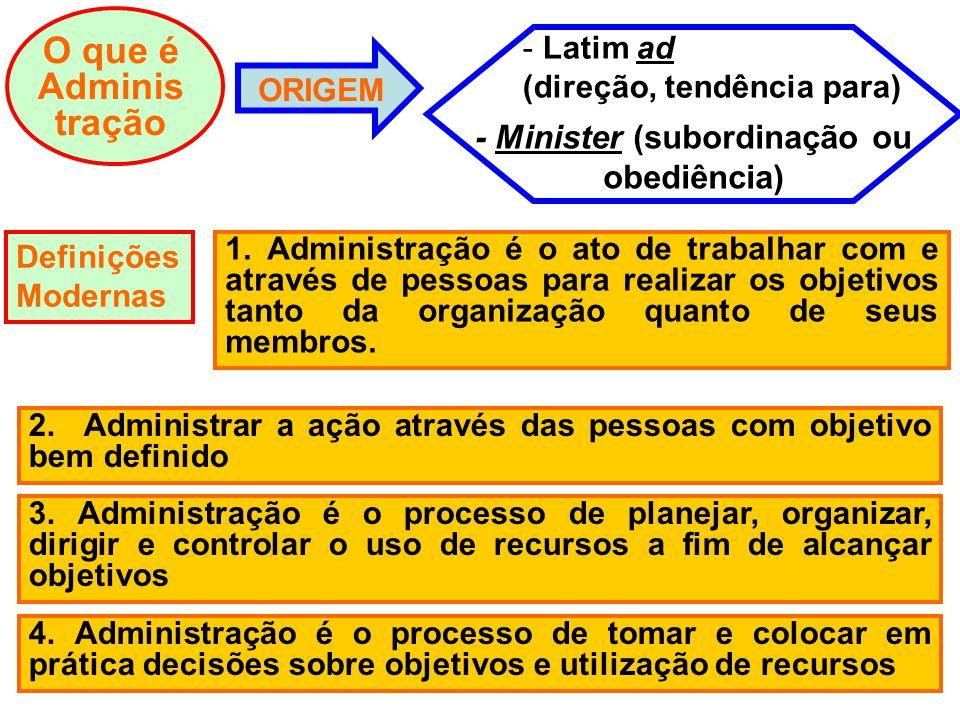 O que é Adminis tração ORIGEM - Minister (subordinação ou obediência) - Latim ad (direção, tendência para) Definições Modernas 1. Administração é o at