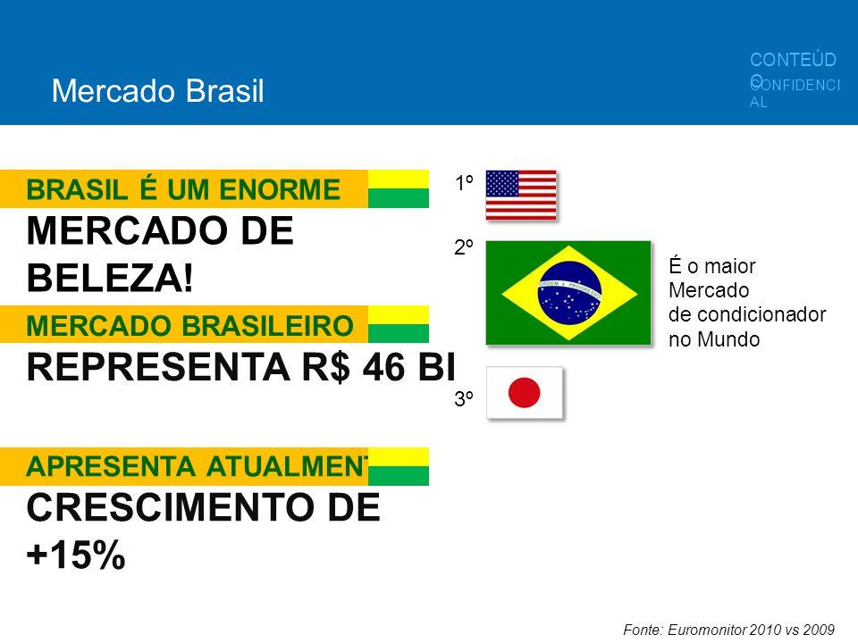 É o maior Mercado de condicionador no Mundo Fonte: Euromonitor 2010 vs 2009 1º 2º 3º BRASIL É UM ENORME MERCADO DE BELEZA! MERCADO BRASILEIRO REPRESEN