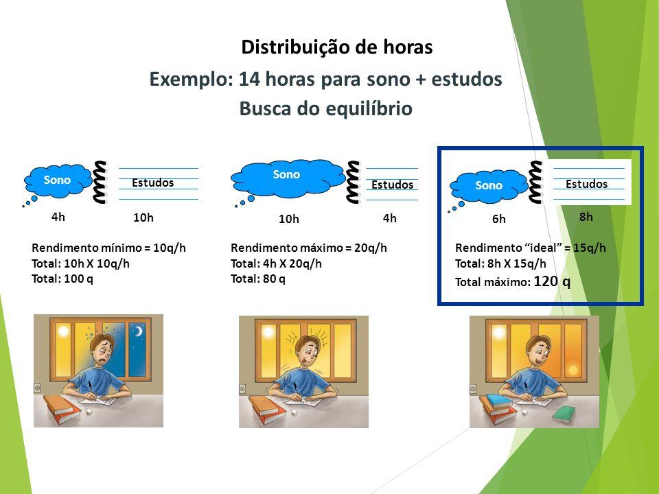 4h 10h Rendimento mínimo = 10q/h Total: 10h X 10q/h Total: 100 q 10h 4h 6h 8h Distribuição de horas Rendimento máximo = 20q/h Total: 4h X 20q/h Total: