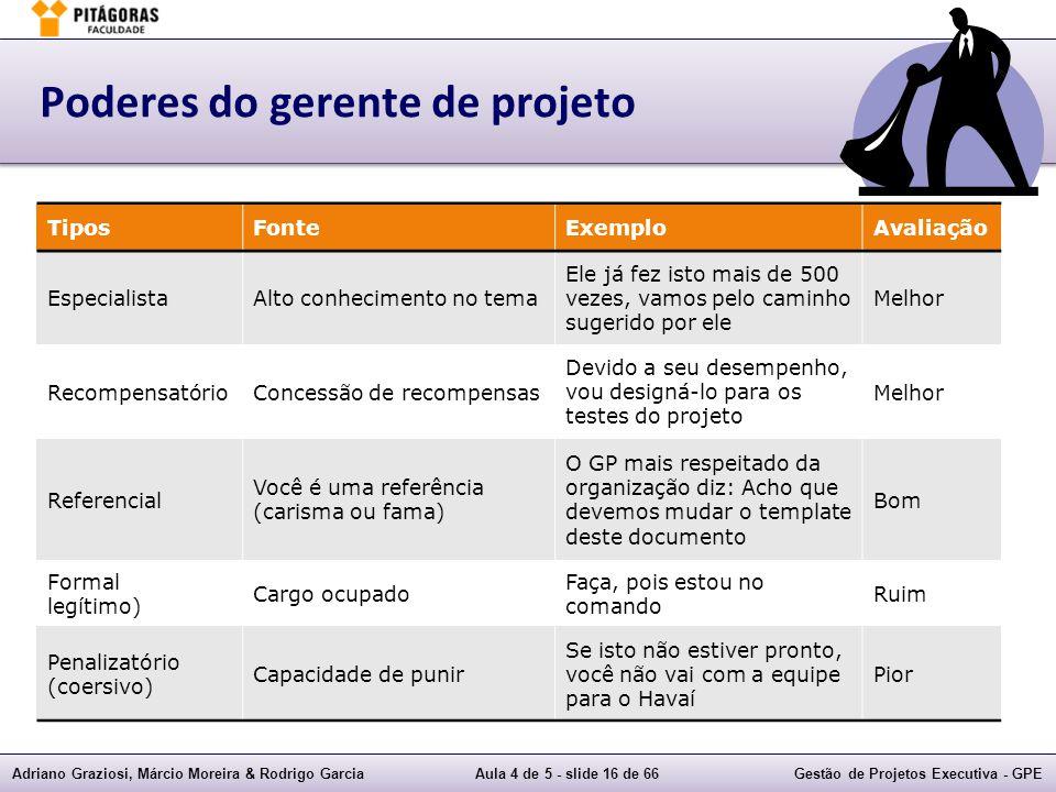 Adriano Graziosi, Márcio Moreira & Rodrigo GarciaAula 4 de 5 - slide 16 de 66Gestão de Projetos Executiva - GPE Poderes do gerente de projeto TiposFon