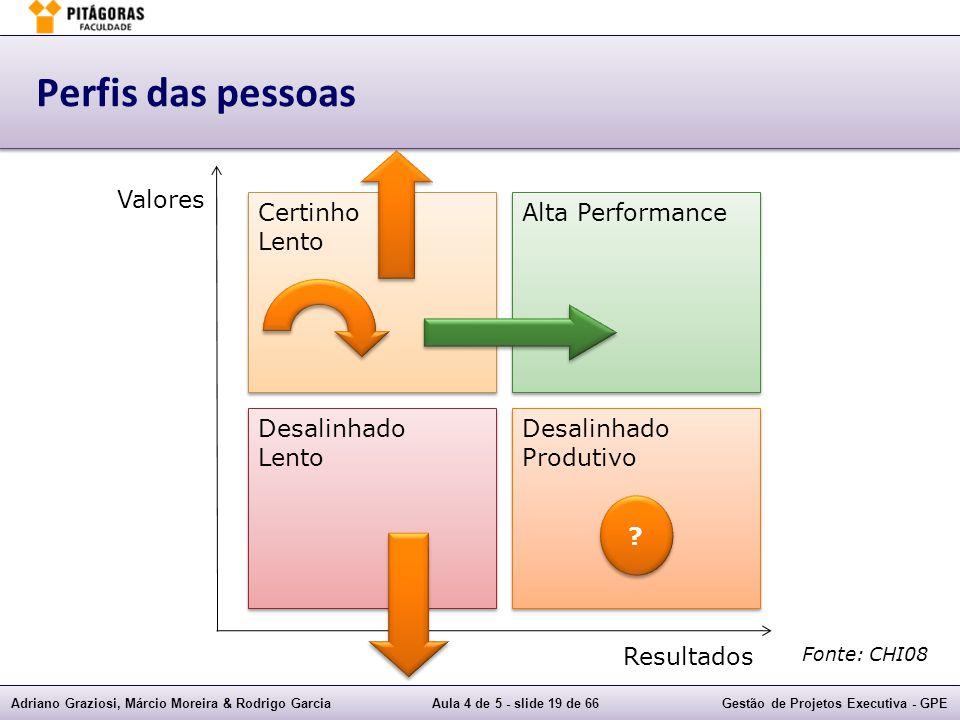 Adriano Graziosi, Márcio Moreira & Rodrigo GarciaAula 4 de 5 - slide 19 de 66Gestão de Projetos Executiva - GPE Perfis das pessoas Certinho Lento Cert