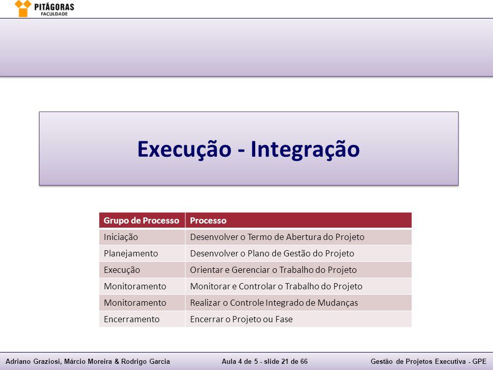 Adriano Graziosi, Márcio Moreira & Rodrigo GarciaAula 4 de 5 - slide 21 de 66Gestão de Projetos Executiva - GPE Execução - Integração Grupo de Process