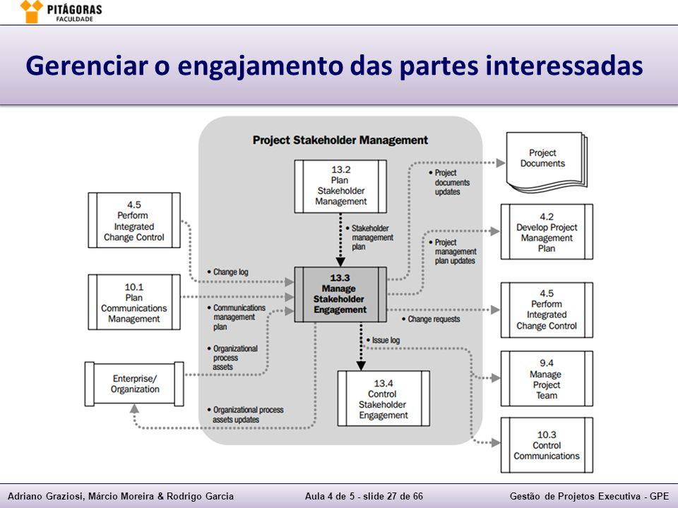 Adriano Graziosi, Márcio Moreira & Rodrigo GarciaAula 4 de 5 - slide 27 de 66Gestão de Projetos Executiva - GPE Gerenciar o engajamento das partes int