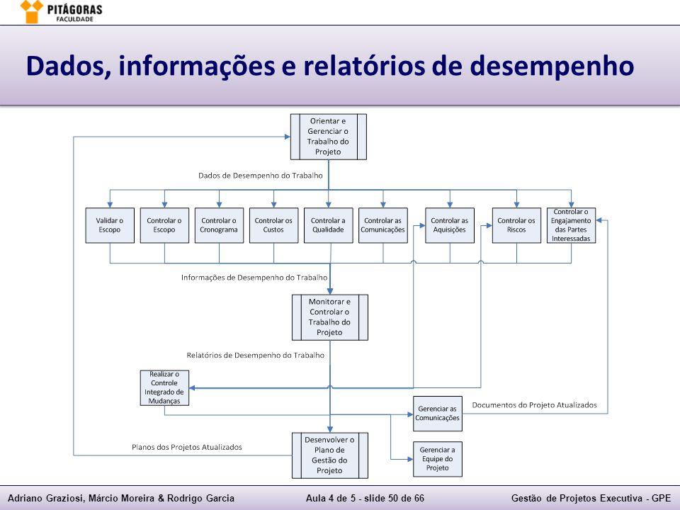 Adriano Graziosi, Márcio Moreira & Rodrigo GarciaAula 4 de 5 - slide 50 de 66Gestão de Projetos Executiva - GPE Dados, informações e relatórios de desempenho