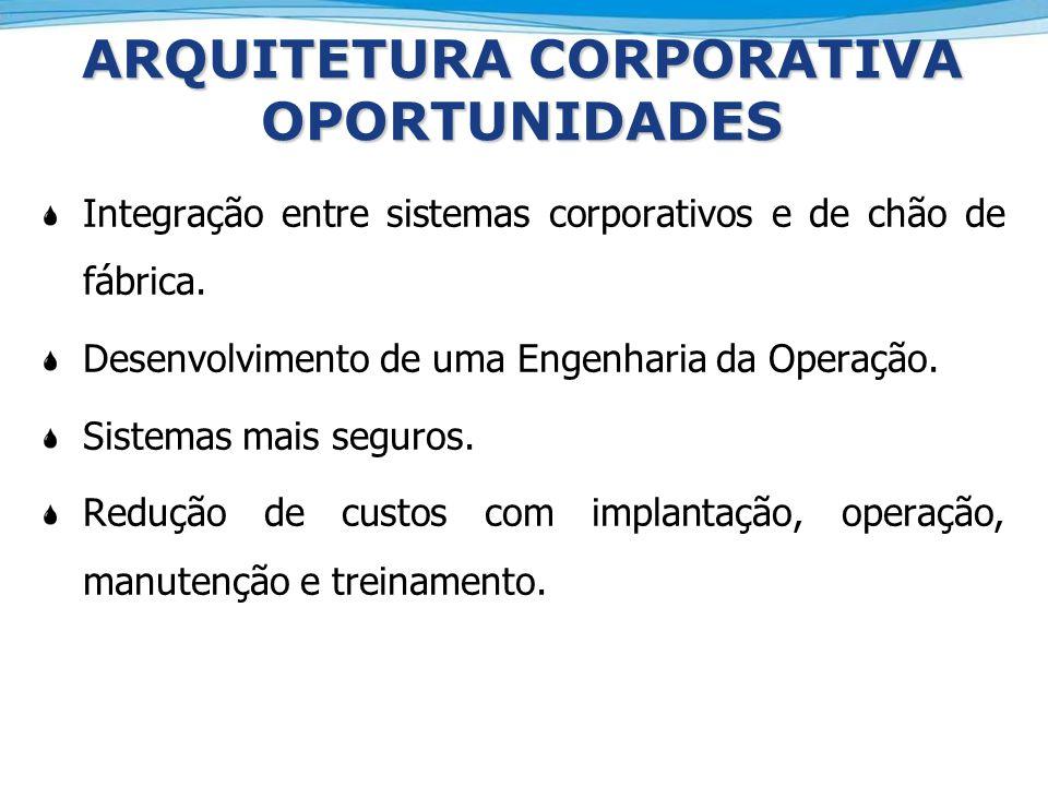 ARQUITETURA CORPORATIVA OPORTUNIDADES Integração entre sistemas corporativos e de chão de fábrica. Desenvolvimento de uma Engenharia da Operação. Sist