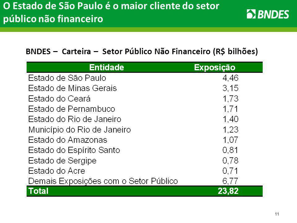 11 O Estado de São Paulo é o maior cliente do setor público não financeiro BNDES – Carteira – Setor Público Não Financeiro (R$ bilhões)