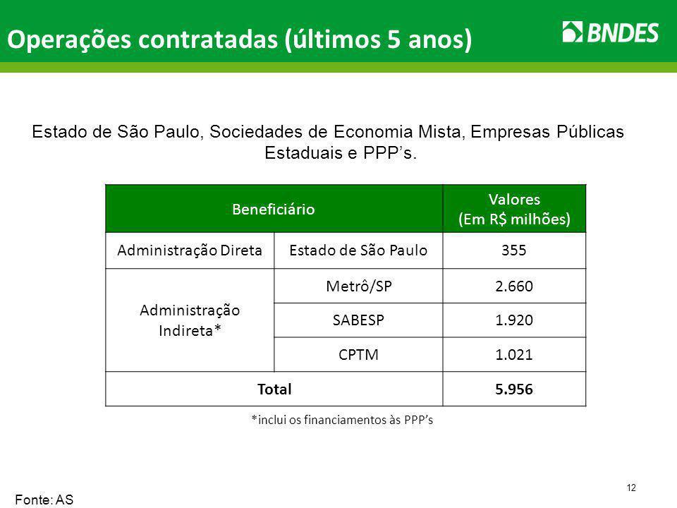 12 Operações contratadas (últimos 5 anos) Estado de São Paulo, Sociedades de Economia Mista, Empresas Públicas Estaduais e PPPs.