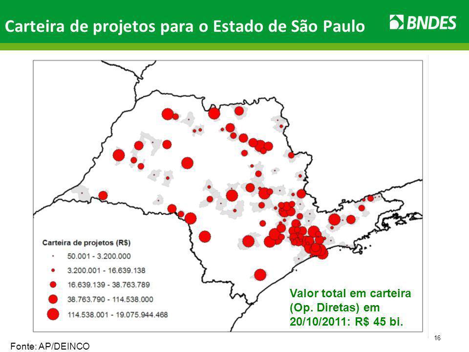 16 Carteira de projetos para o Estado de São Paulo Valor total em carteira (Op.