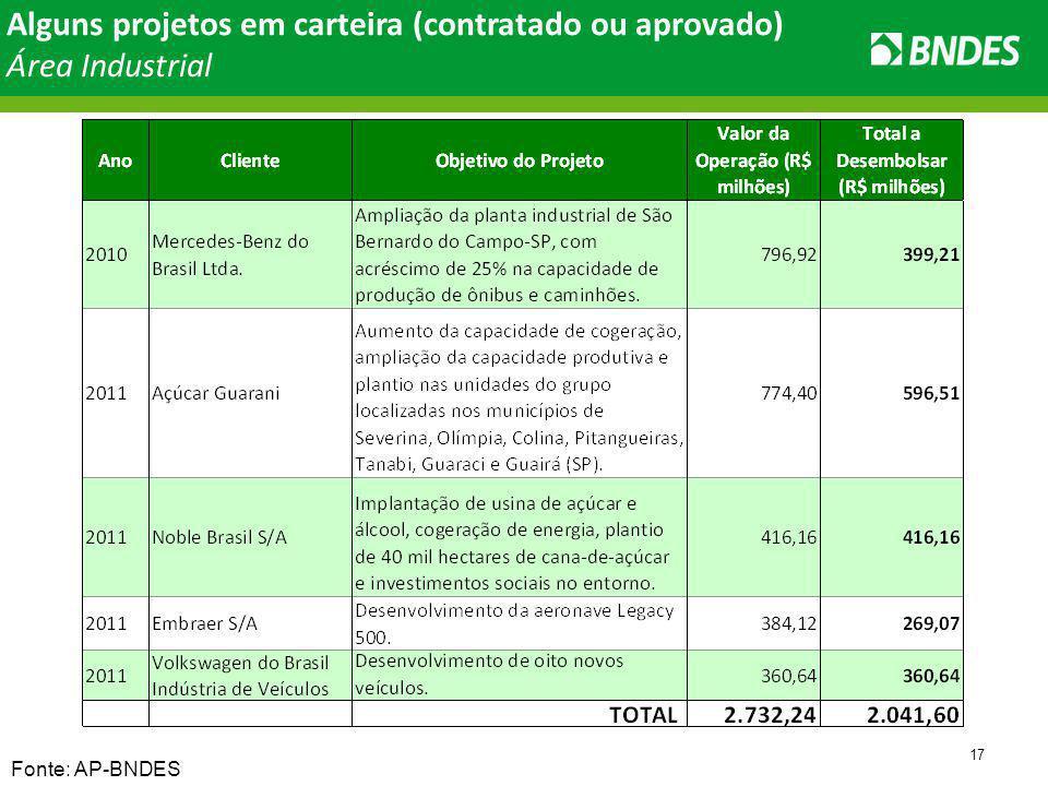 17 Alguns projetos em carteira (contratado ou aprovado) Área Industrial Fonte: AP-BNDES