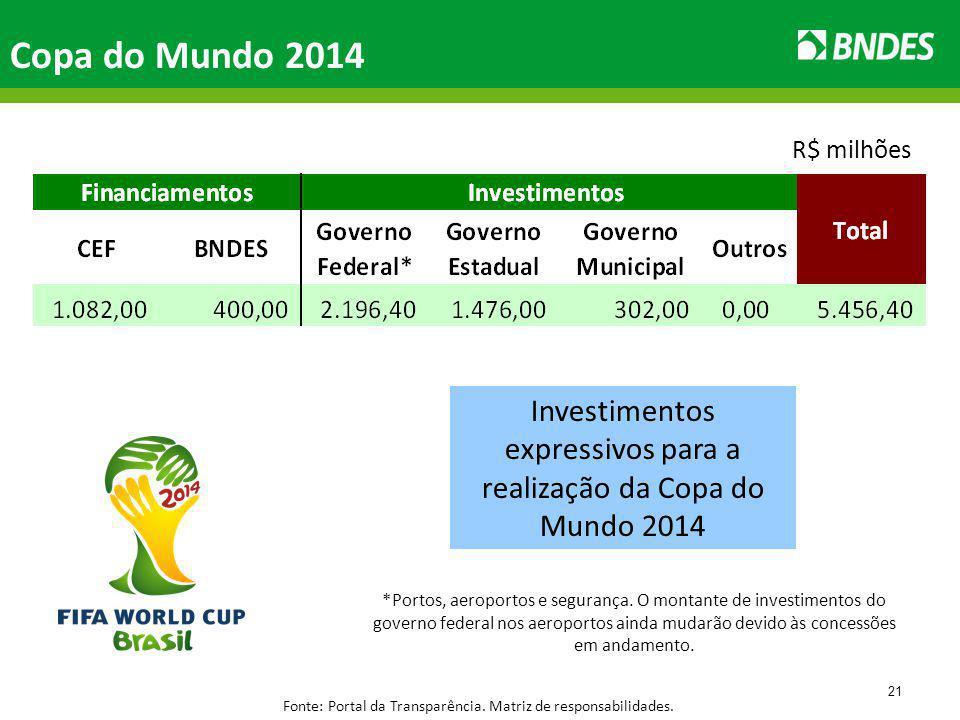 21 Copa do Mundo 2014 R$ milhões Investimentos expressivos para a realização da Copa do Mundo 2014 Fonte: Portal da Transparência.