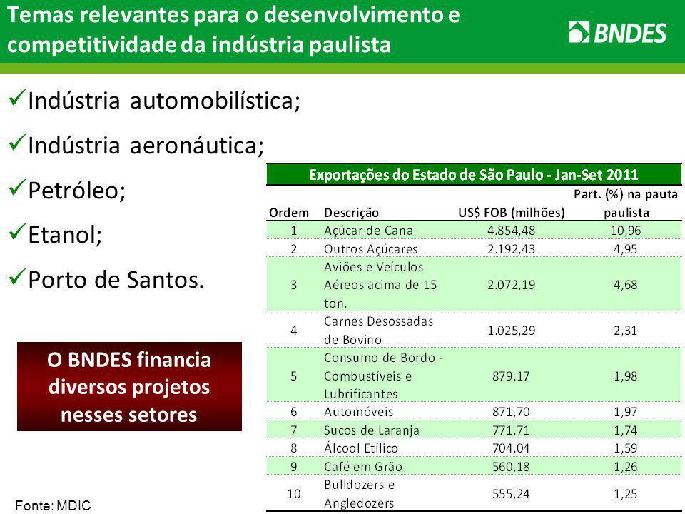 22 Temas relevantes para o desenvolvimento e competitividade da indústria paulista Indústria automobilística; Indústria aeronáutica; Petróleo; Etanol; Porto de Santos.