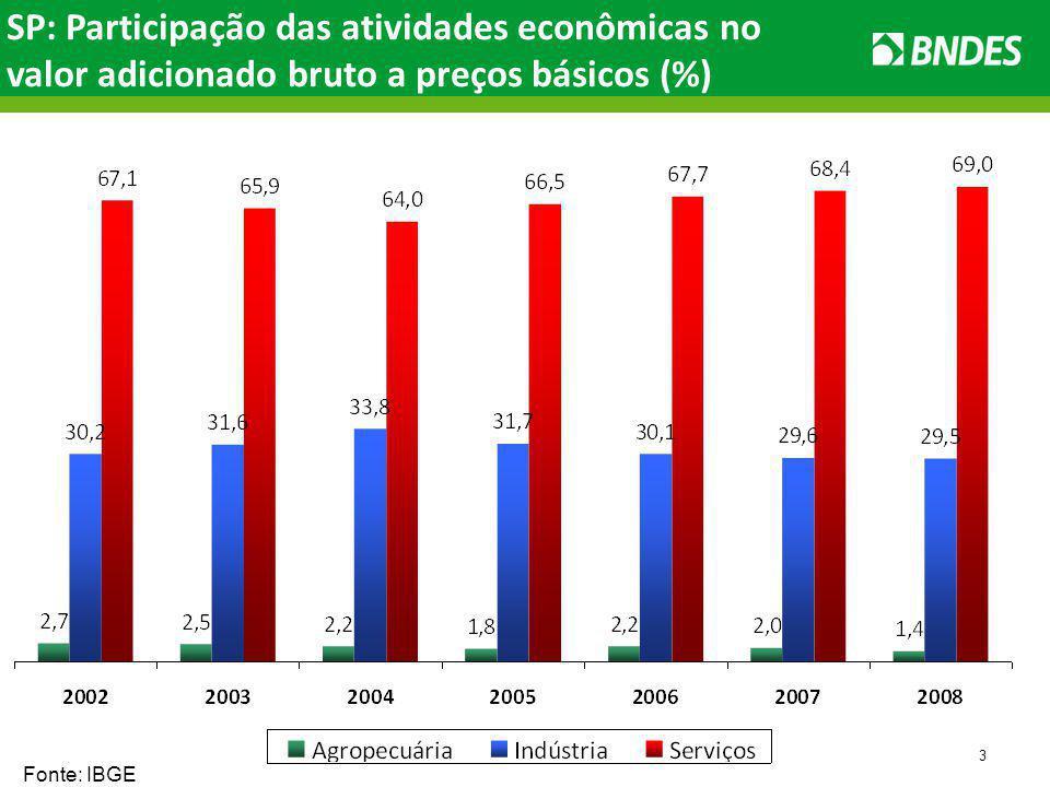 3 SP: Participação das atividades econômicas no valor adicionado bruto a preços básicos (%) Fonte: IBGE