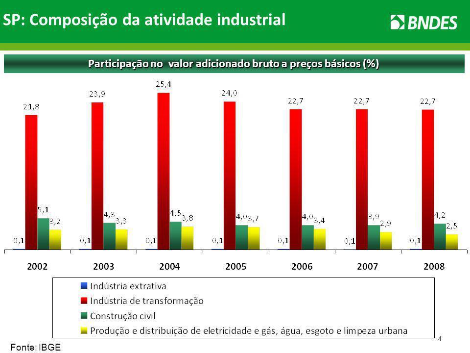 4 Participação no valor adicionado bruto a preços básicos (%) Fonte: IBGE SP: Composição da atividade industrial
