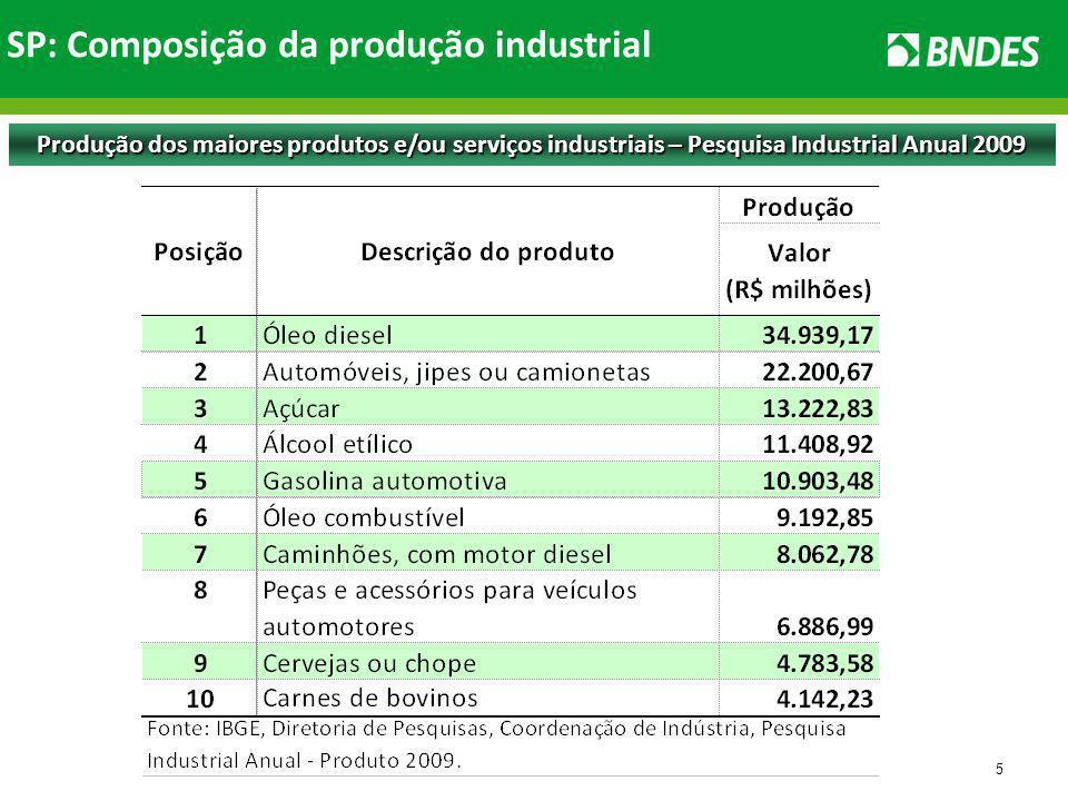 5 Produção dos maiores produtos e/ou serviços industriais – Pesquisa Industrial Anual 2009 SP: Composição da produção industrial