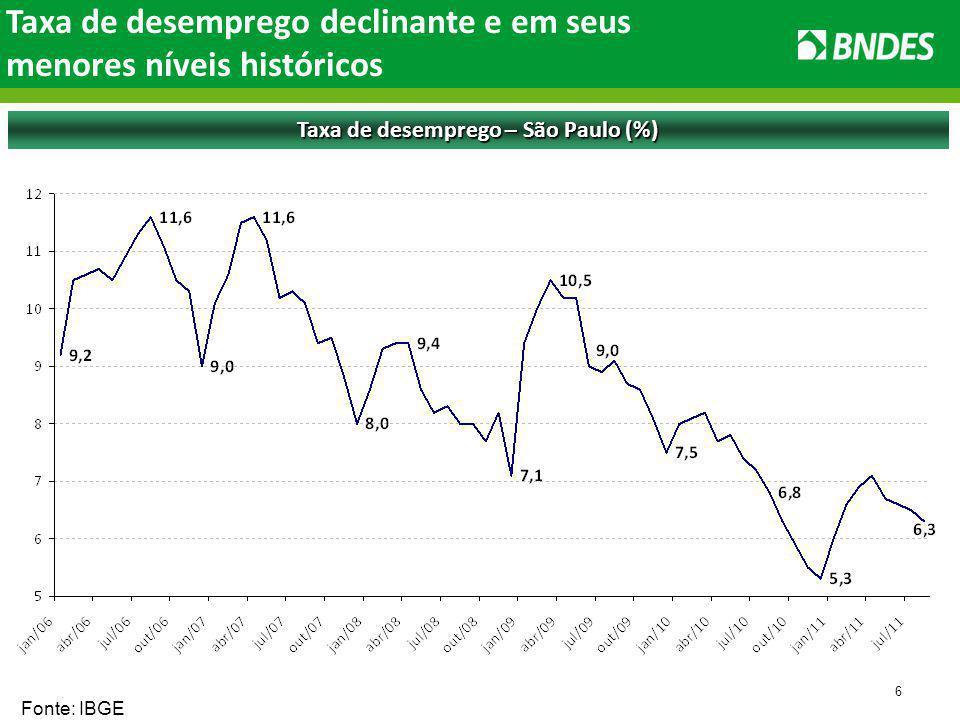 6 Taxa de desemprego – São Paulo (%) Fonte: IBGE Taxa de desemprego declinante e em seus menores níveis históricos