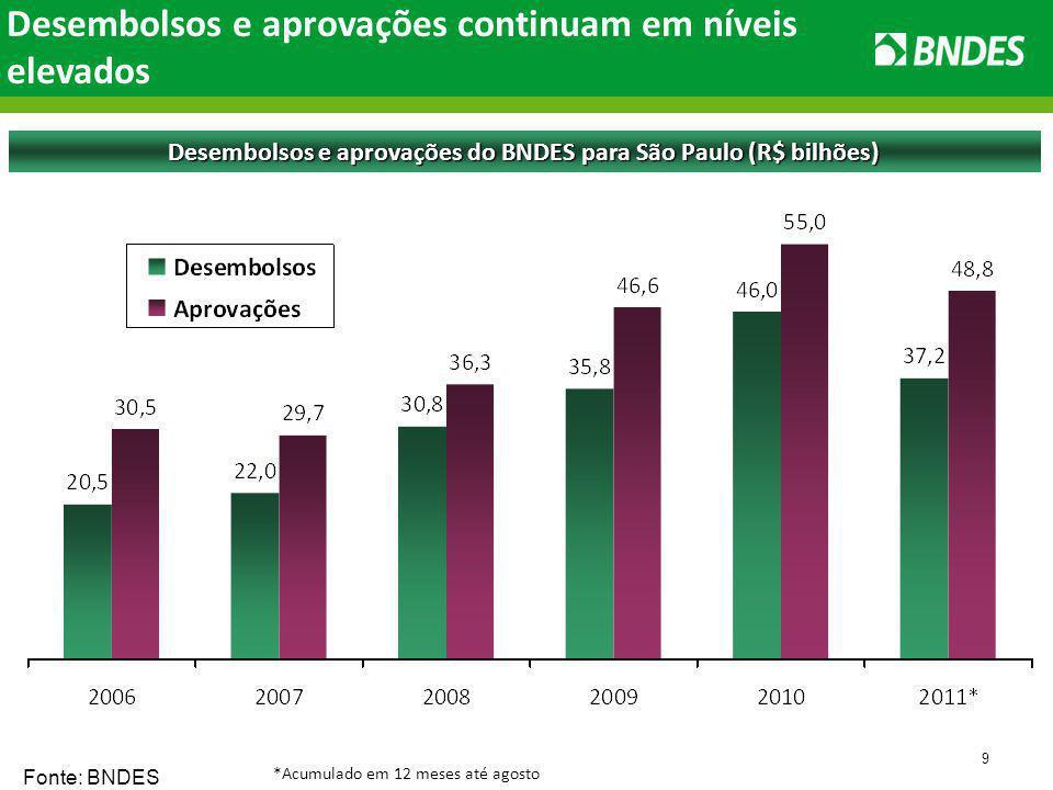 9 Desembolsos e aprovações do BNDES para São Paulo (R$ bilhões) Fonte: BNDES Desembolsos e aprovações continuam em níveis elevados *Acumulado em 12 meses até agosto
