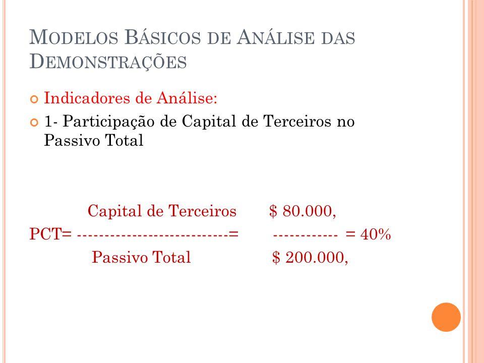 M ODELOS B ÁSICOS DE A NÁLISE DAS D EMONSTRAÇÕES Indicadores de Análise: 1- Participação de Capital de Terceiros no Passivo Total Capital de Terceiros $ 80.000, PCT= ----------------------------= ------------ = 40% Passivo Total $ 200.000,
