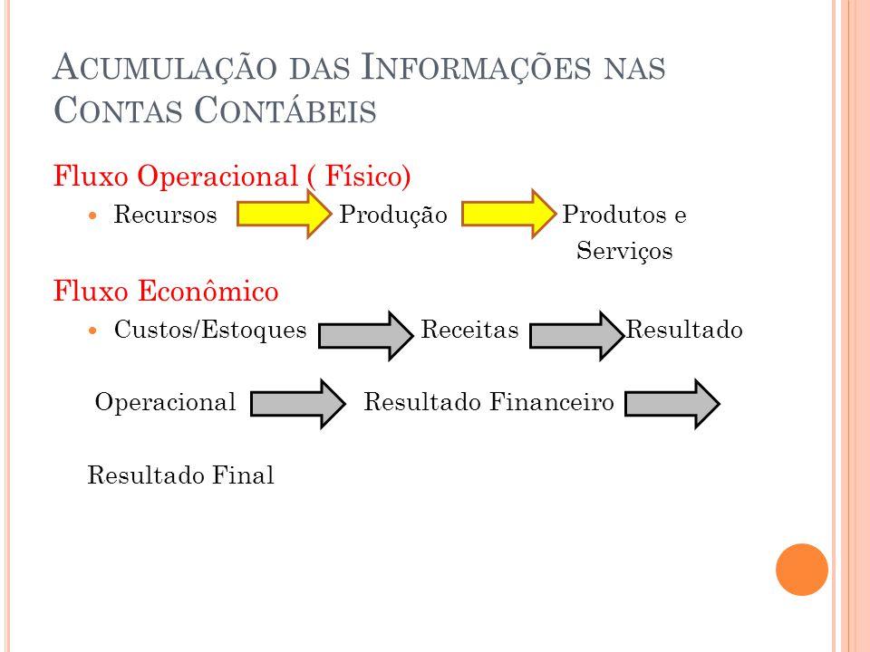 A CUMULAÇÃO DAS I NFORMAÇÕES NAS C ONTAS C ONTÁBEIS Fluxo Operacional ( Físico) Recursos Produção Produtos e Serviços Fluxo Econômico Custos/Estoques Receitas Resultado Operacional Resultado Financeiro Resultado Final