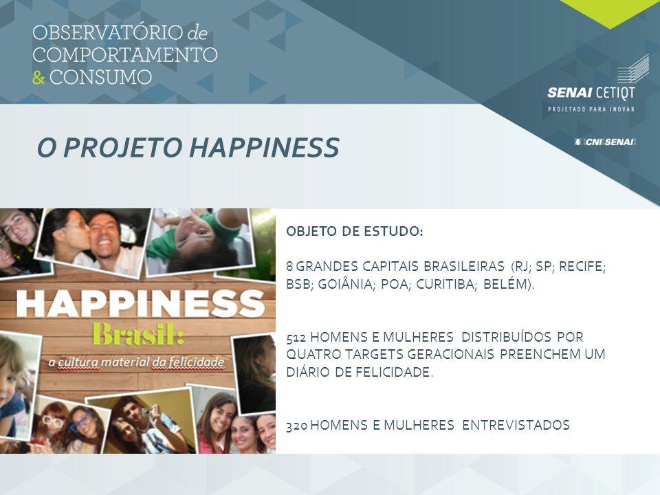 O PROJETO HAPPINESS OBJETO DE ESTUDO: 8 GRANDES CAPITAIS BRASILEIRAS (RJ; SP; RECIFE; BSB; GOIÂNIA; POA; CURITIBA; BELÉM). 512 HOMENS E MULHERES DISTR